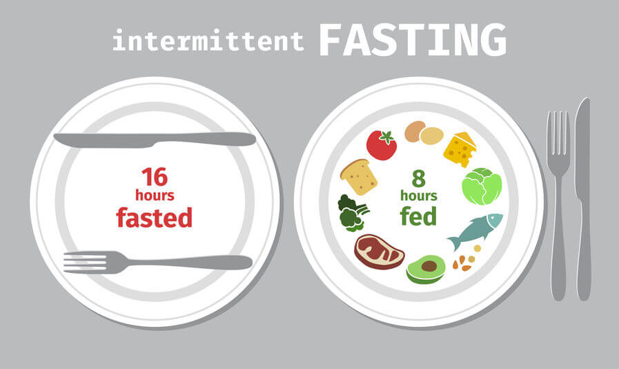 intermittent fasting | Unify Health