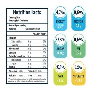 nutrition chart | Unify Health